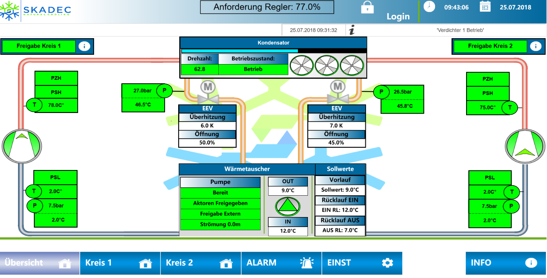 Skadec PLC overview